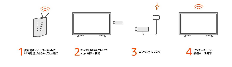TELASAクロームキャストとファイヤースティックでテレビを見る方法